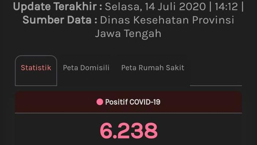 Website Corona Jateng Masih Pakai PDP-ODP: 6.238 Positif, 524 Meninggal