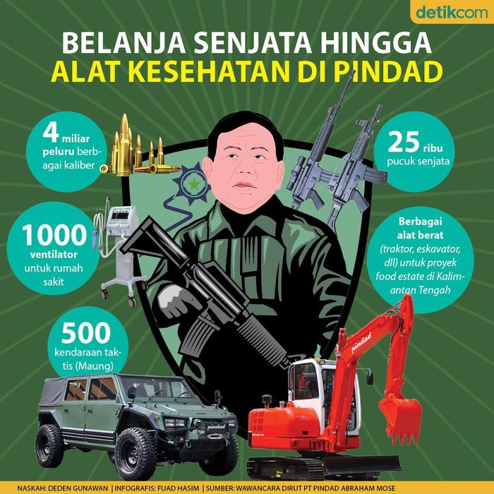 Prabowo belanja senjata hingga alat kesehataan dari Pindad
