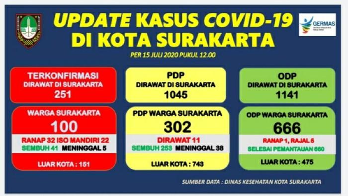 Tangkapan layar update kasus Corona di Solo 15 Juli 2020
