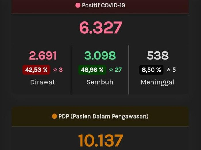 Update Corona di Jateng, Rabu (15/7/2020) pukul 12.34 WIB. (Tangkapan layar web corona.jatengprov.go.id)