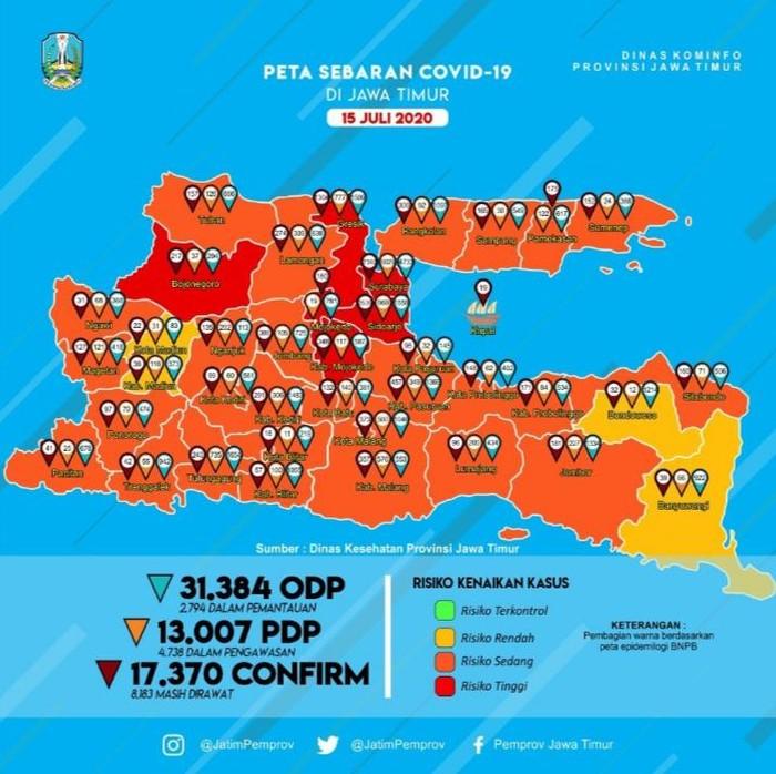 Kasus positif COVID-19 di Jawa Timur bertambah 284 sehingga totalnya menjadi 17.370 kasus. Sementara tambahan pasien yang sembuh ada 444 orang.