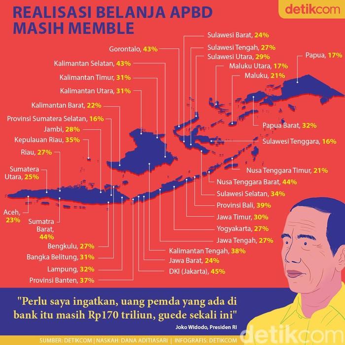 Realisasi APBD