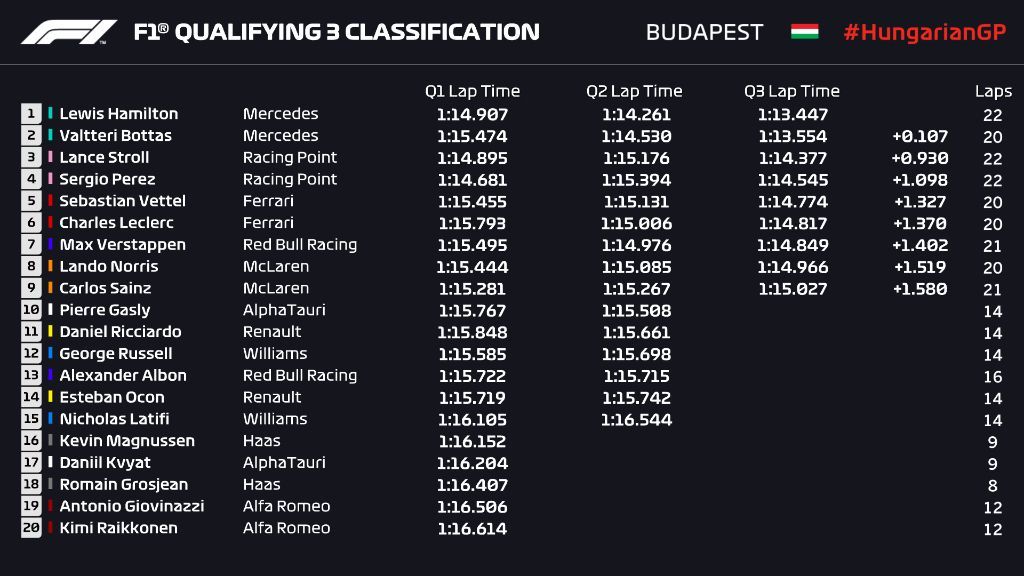 Kualifikasi GP Hongaria
