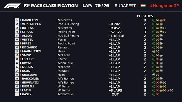 Hasil F1 GP Hungaroring