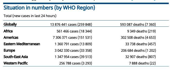 Situation Report WHO, 17-18 Juli 2020. (Tangkapan Layar Laporan WHO)