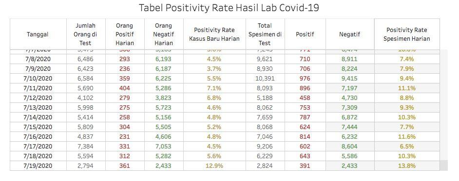 Daftar tabel positivity rate dorona di DKI Jakarta. Rekor paling tinggi selama PSBB masa transisi sebesar 12,9%.