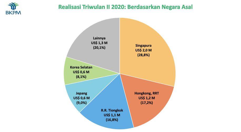 Realisasi Triwulan II (Dok BKPM)