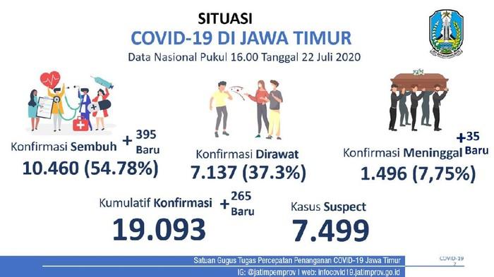 Kasus positif COVID-19 di Jawa Timur bertambah 265 sehingga totalnya menjadi 19.093. Sementara yang sembuh bertambah 395 menjadi 10.460 orang.
