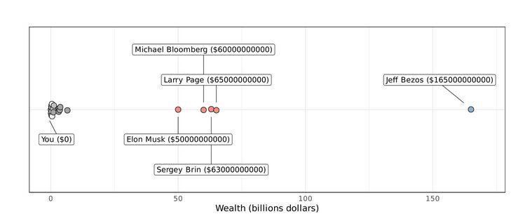Ilustrasi kekayaan Jeff Bezos dikomparasi dengan kekayaan orang-orang.