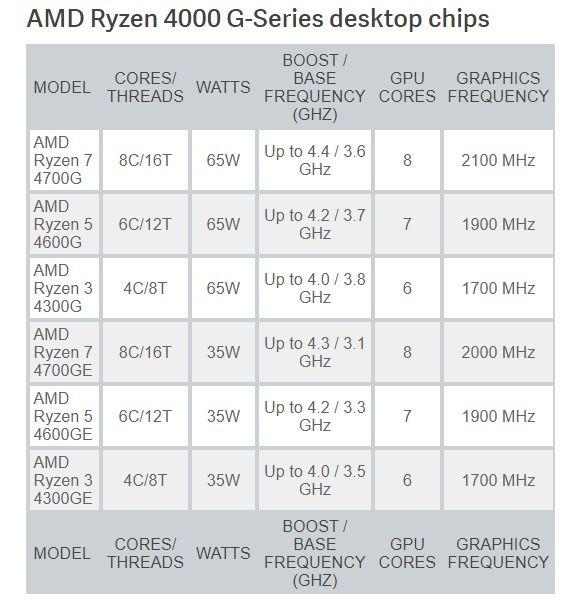 Penjelasan mengenai AMD Ryzen 4000 G-Series.