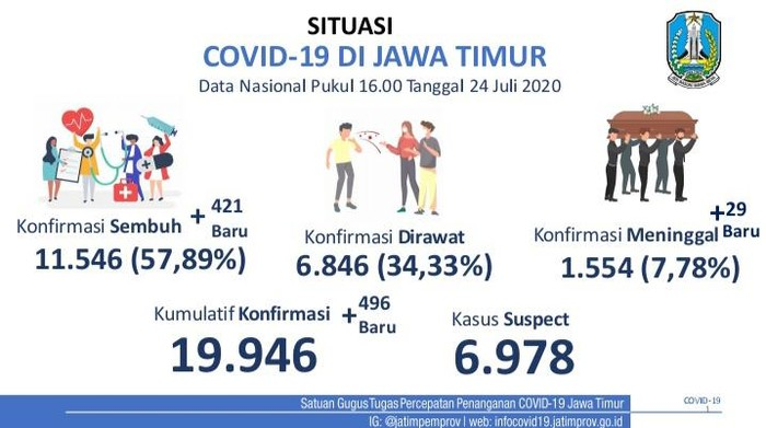 Kasus positif COVID-19 di Jawa Timur bertambah 496 sehingga totalnya menjadi 19.946 kasus. Sementara jumlah pasien yang sembuh bertambah 421 orang.