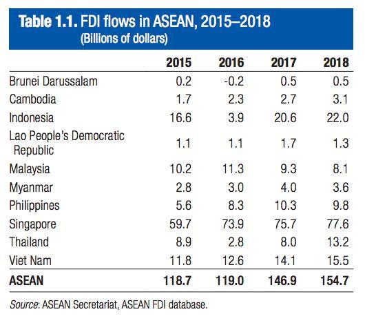 FDI flow to ASEAN Countries