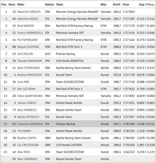 MotoGP Andalusia hasil latihan bebas I