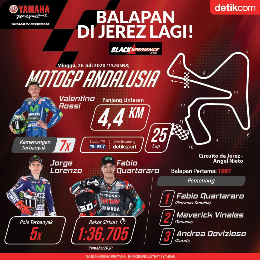 Infografis MotoGP Andalusia