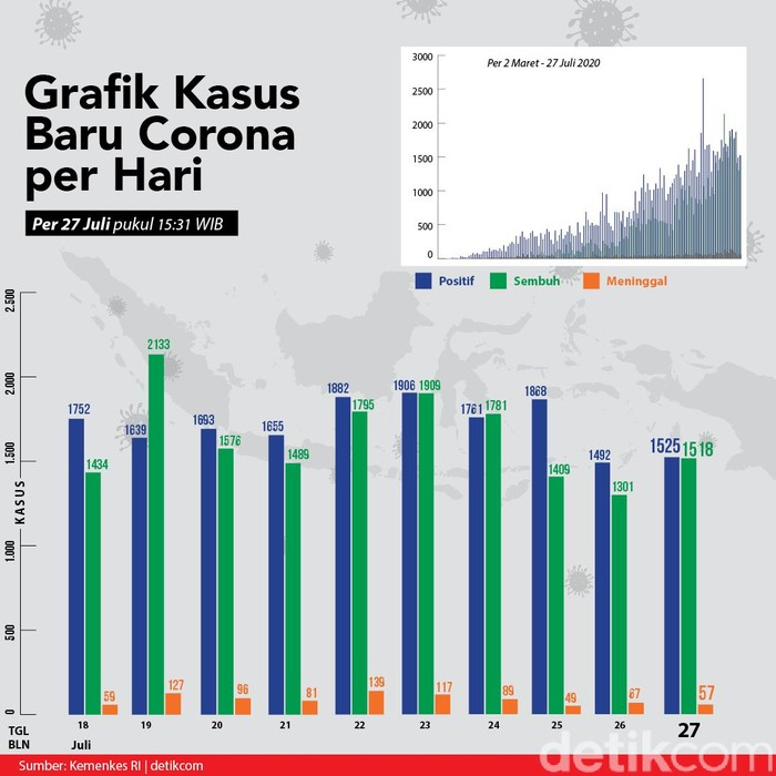 Grafik Corona Di Ri Tembus 100 Ribu Kesembuhan Naik Kasus Aktif Fluktuatif