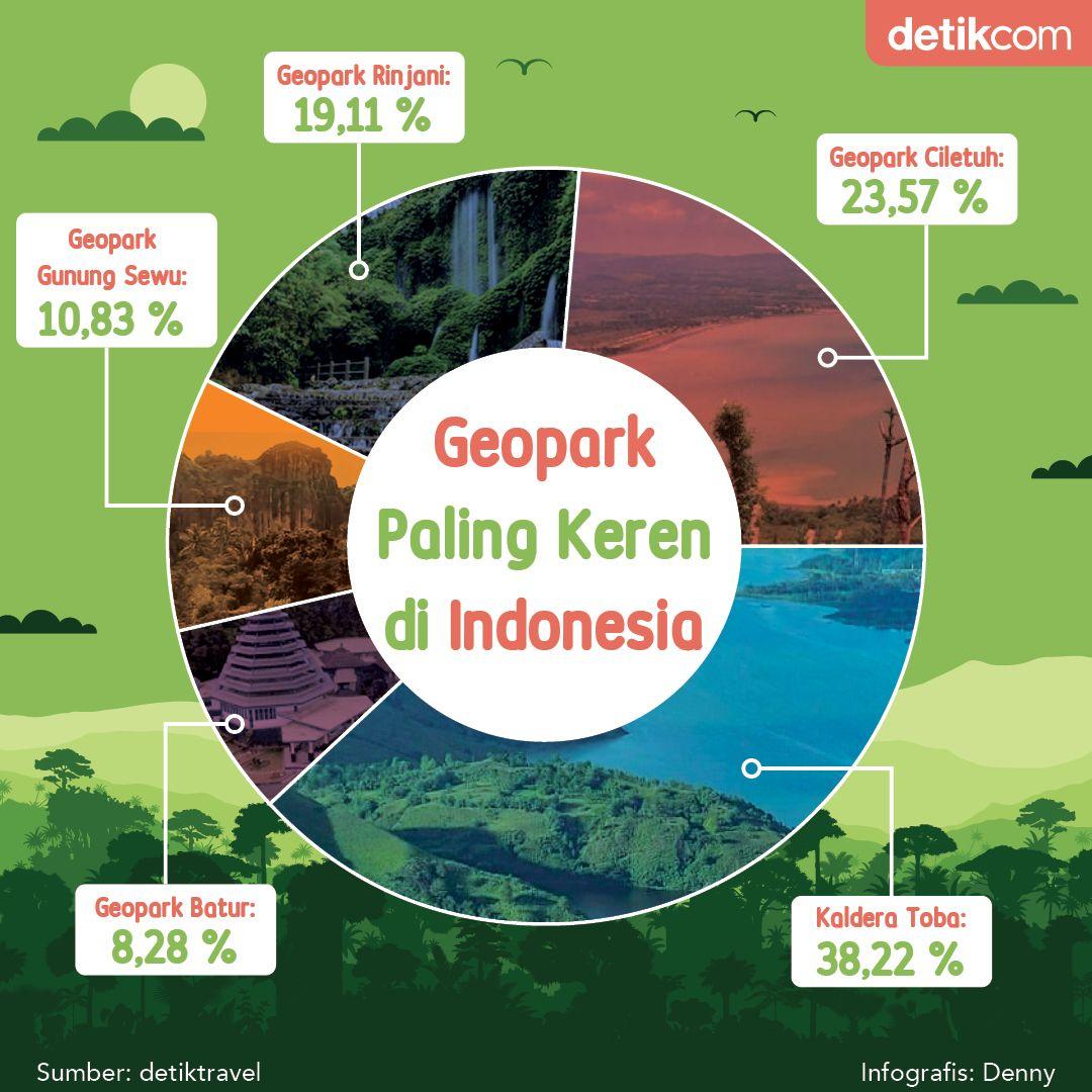 Infografis Geopark Paling Keren di Indonesia.