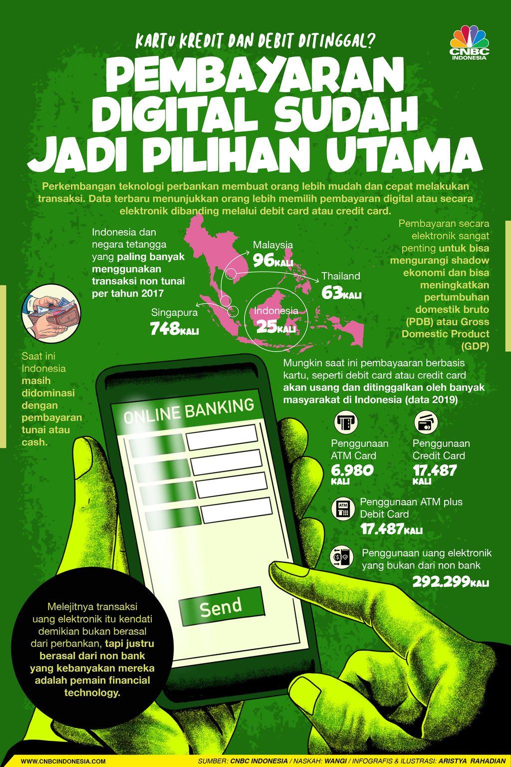 Infografis/Kartu Kredit dan Debit Ditinggal?pembayaran  digital sudah  jadi pilihan utama