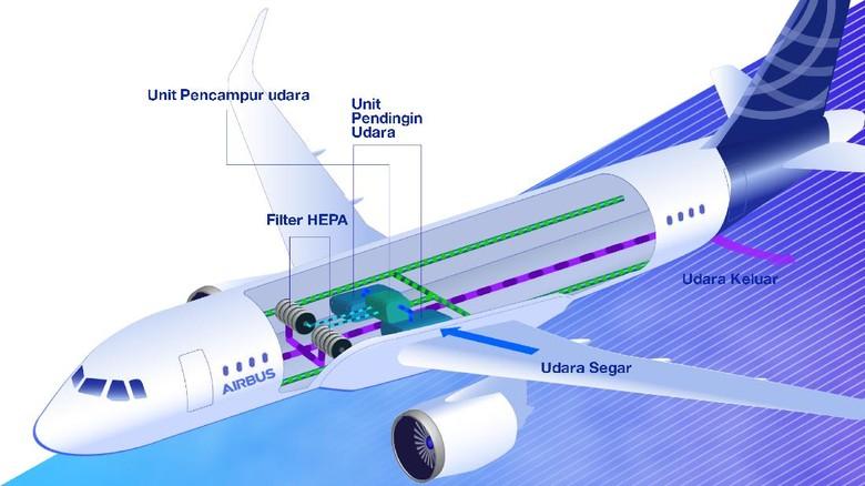 Sirkulasi udara di pesawat Airbus