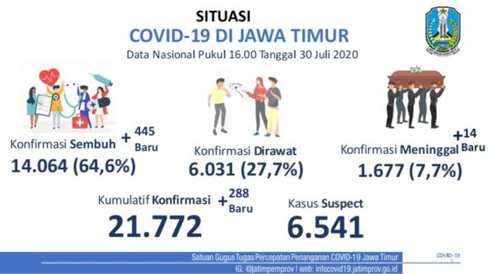 Kasus positif COVID-19 di Jawa Timur bertambah 288 sehingga totalnya menjadi 21.772 kasus. Sementara jumlah pasien sembuh bertambah 445 orang.