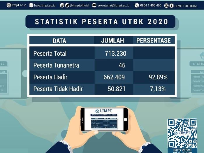 Statistik peserta UTBK 2020