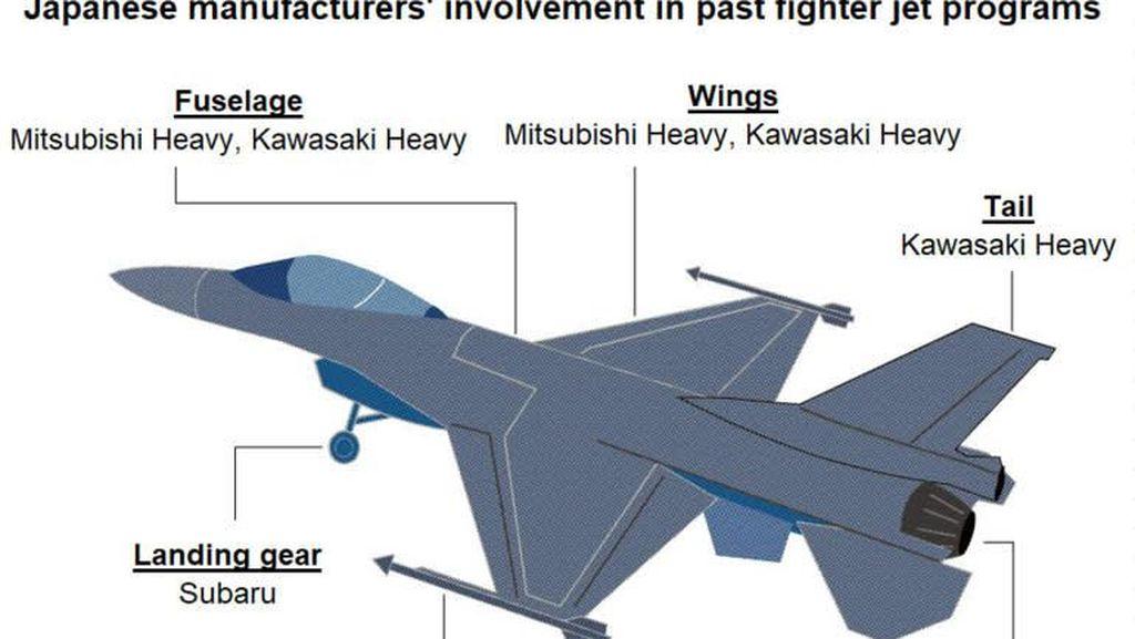 Mitsubishi Hingga Kawasaki Dapat Order Bikin Pesawat Tempur Jepang