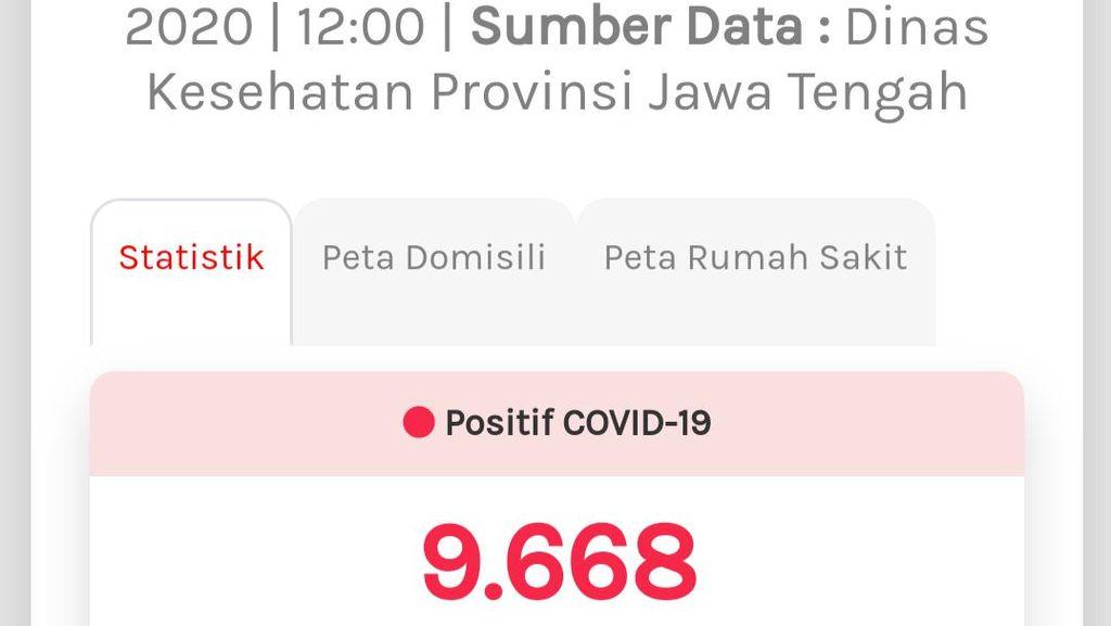 Update COVID-19 di Jateng 1 Agustus: Kasus Positif Tambah 95 Jadi 9.668
