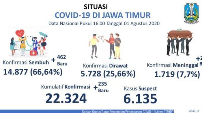 Update COVID-19 Jatim: 22.324 Kasus, Sembuh 14.877