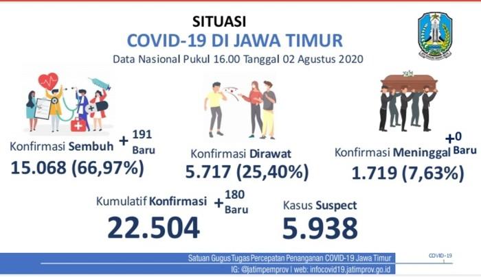 Update COVID-19 Jatim 2 agustus 2020