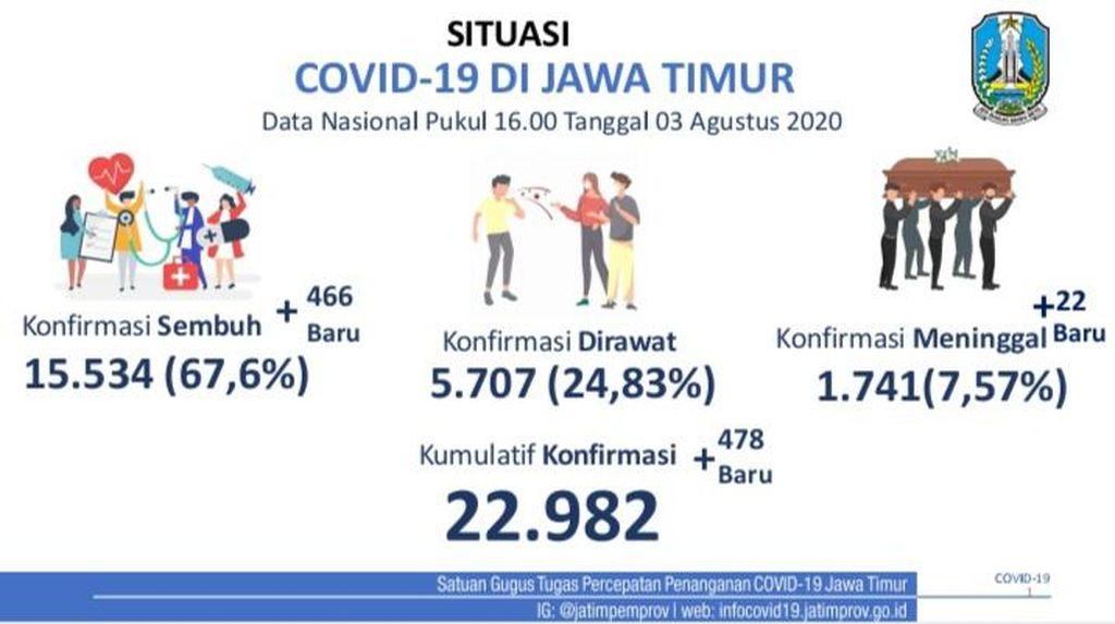 Kasus COVID-19 di Jatim: 22.982 Positif, 15.534 Sembuh dan 1.741 Meninggal
