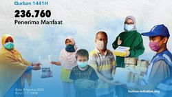 Human Initiative Sebar Kurban ke 236.760 Orang dari RI Hingga Kenya