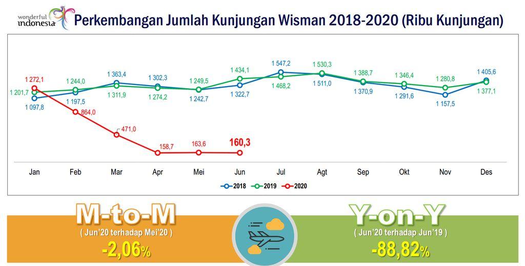 jumlah wisman ke Indonesia