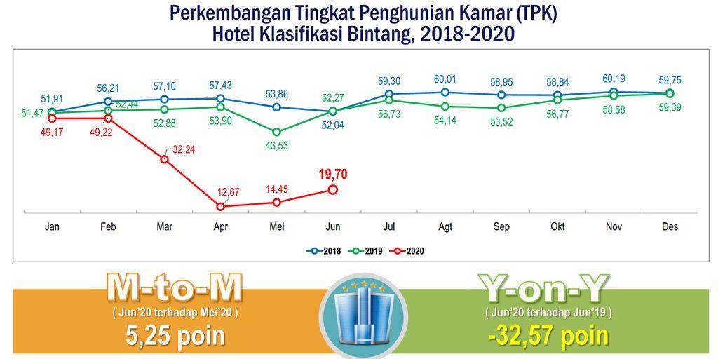 tingkat okupansi hotel Indonesia pada Juni 2020