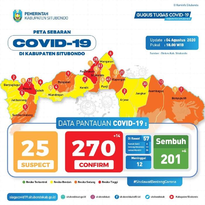 Ada tambahan 14 orang positif COVID-19 di Situbondo. Mereka merupakan karyawan pabrik pengolahan udang di Kecamatan Kapongan.