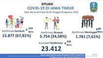 Kasus Positif COVID-19 di Jatim Kembali Meningkat, Tambah 430, Sembuh 343