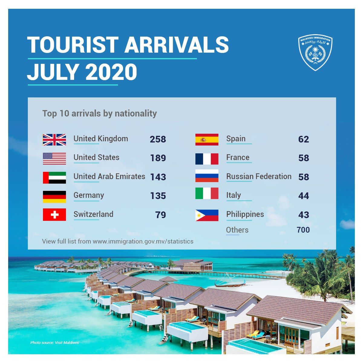 Data Imigrasi Maldives