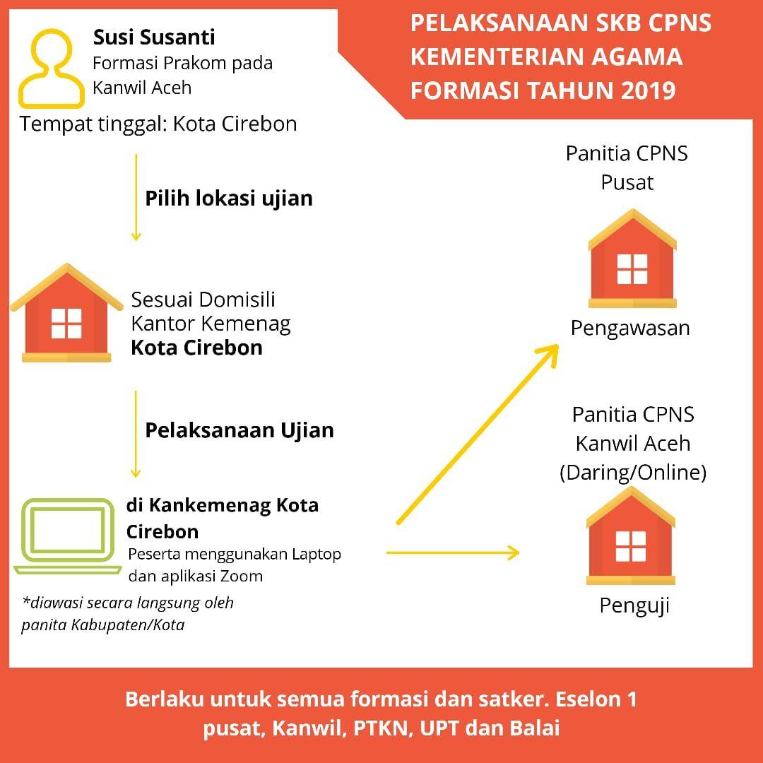 Ilustrasi login sscn.bkn.go.id untuk daftar ulang SKB CPNS Kemenag