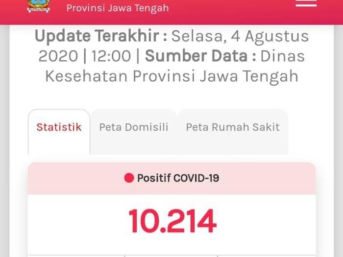 Update COVID-19 di Jateng 4 Agustus 2020