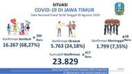 Kasus Positif COVID-19 Jatim Tambah 417 Jadi 23.829, yang Sembuh 16.267 Orang
