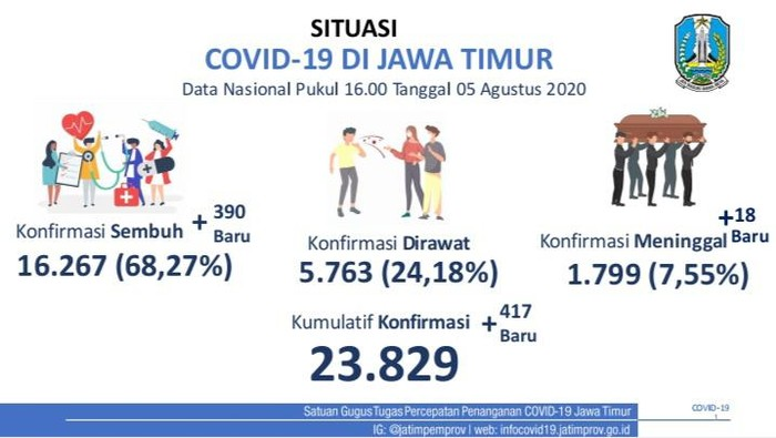 Kasus positif COVID-19 di Jawa Timur bertambah 417 sehingga totalnya menjadi 23.829 kasus. Sementara pasien yang sembuh mencapai 16.267.