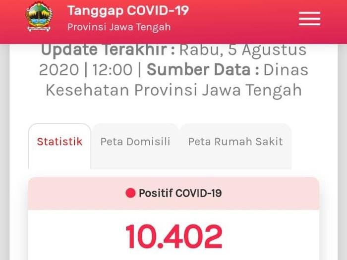 Update COVID-19 di Jateng 5 Agustus 2020