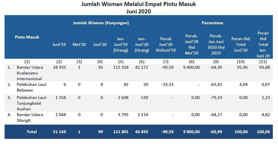 Data wisatawan mancanegara yang datang ke Sumatera Utara Juni 2020
