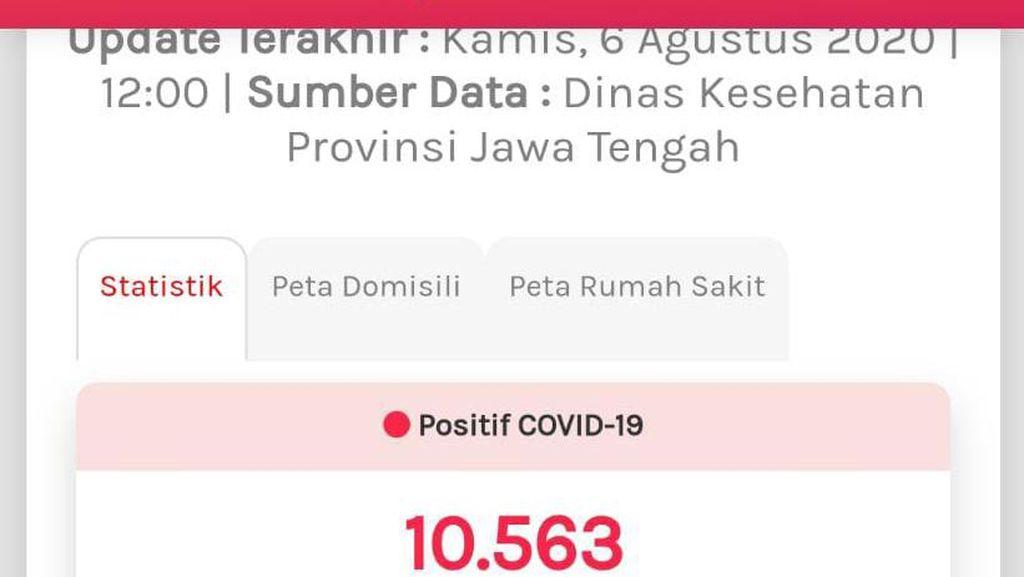 Update COVID-19 di Jateng 6 Agustus: 10.563 Positif, 958 Meninggal