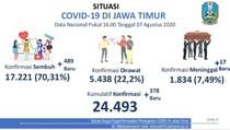 Tambahan Kasus Baru COVID-19 di Jatim 378, Pasien Sembuh 489