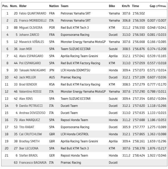 Hasil Latihan Bebas II MotoGP Ceko 2020