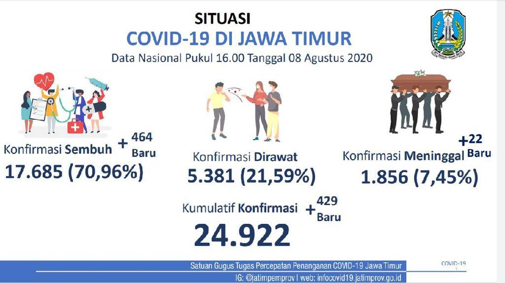 Kasus Positif COVID-19 Baru di Jatim Ada 429, yang Sembuh Tambah 464