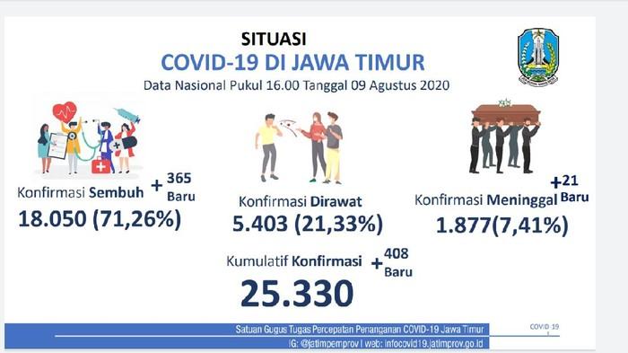 Kasus positif COVID-19 di Jatim bertambah 408 sehingga totalnya mencapai 25.330. Namun yang masih dirawat tinggal 5.403 pasien atau 21,33 persen.