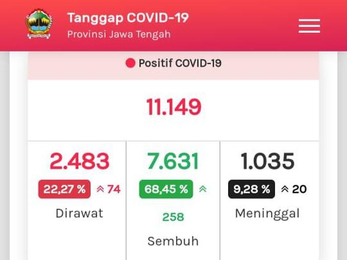 Update COVID-19 di Jateng 10 Agustus 2020