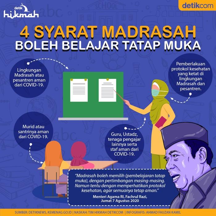 Infografis syarat Madrasah boleh Belajar tatap muka