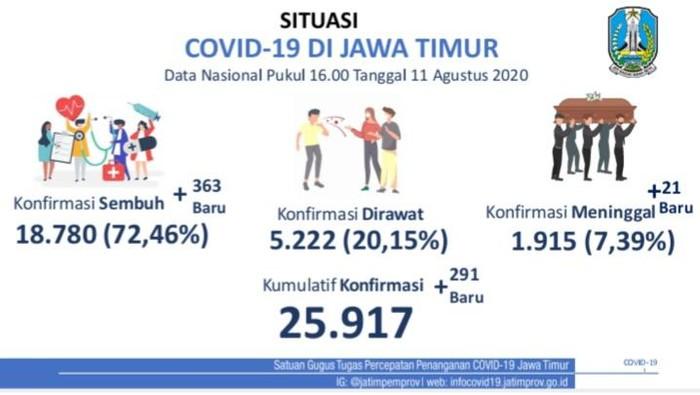 Kasus positif COVID-19 di Jawa Timur bertambah 291 sehingga totalnya menjadi 25.917 kasus. Sementara pasien yang sembuh bertambah 363 orang.
