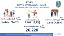 Kasus Baru COVID-19 di Jatim Tambah 303, Pasien Sembuh 345